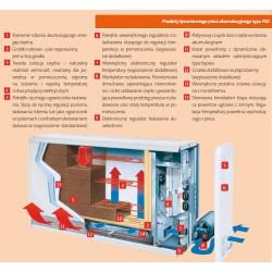 VFMi 20 Piec akumulacyjny dynamiczny Dimplex 2 kW